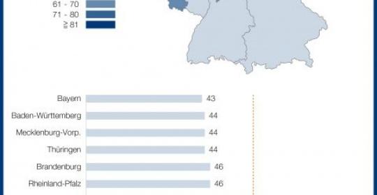Erneut weniger Firmeninsolvenzen in Deutschland